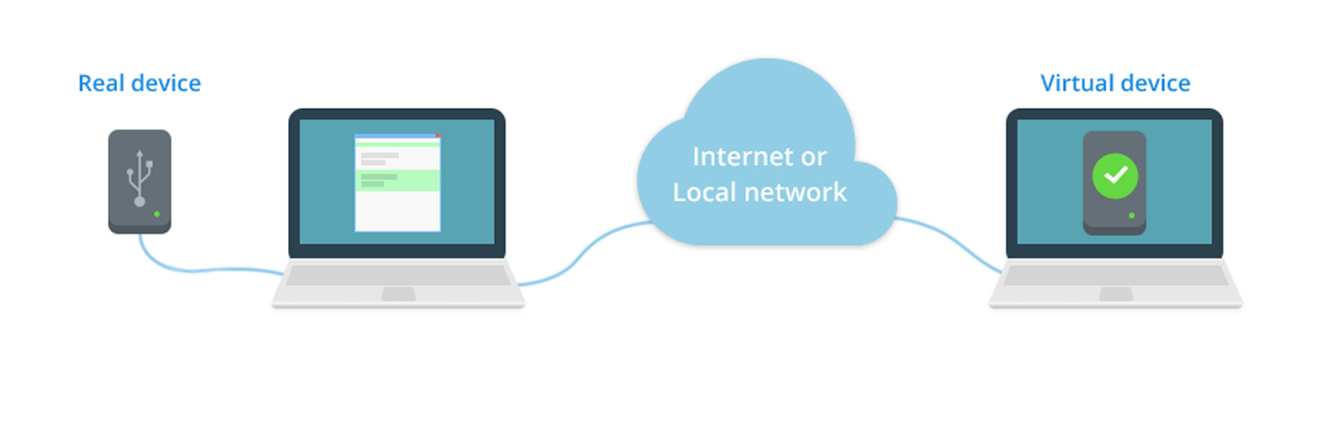 Share USB scanner over Network - USB Scanner over Ethernet